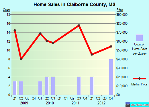 Claiborne County,MS real estate house value trend