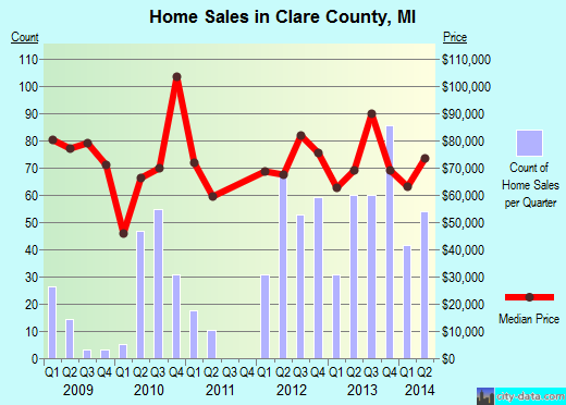 Clare County,MI real estate house value trend