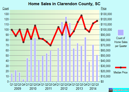 Clarendon County,SC real estate house value trend