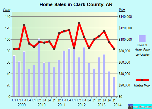 Clark County,AR real estate house value trend