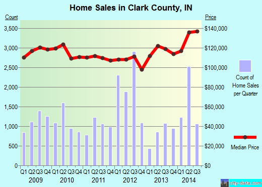 Clark County,IN real estate house value trend