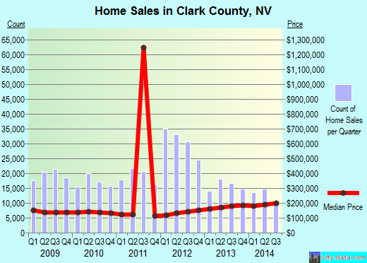 Clark County,NV real estate house value trend