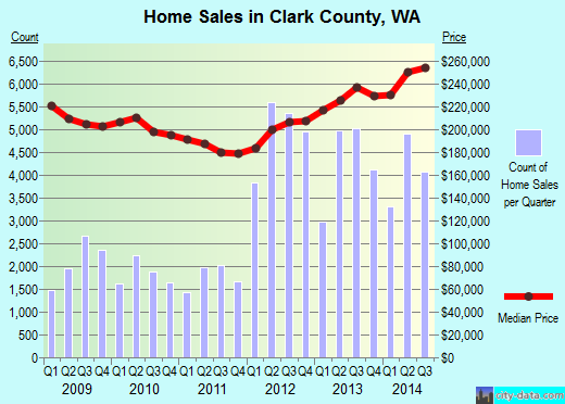 Clark County,WA real estate house value trend