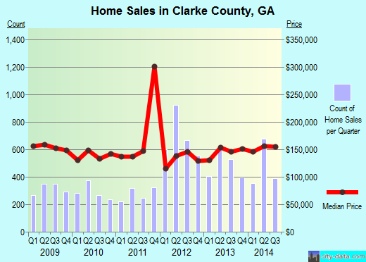 Clarke County,GA real estate house value trend