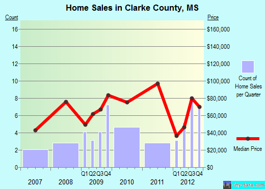 Clarke County,MS real estate house value trend