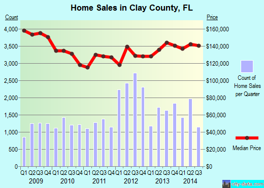 Clay County,FL real estate house value trend