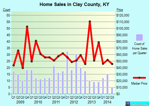 Clay County,KY real estate house value trend