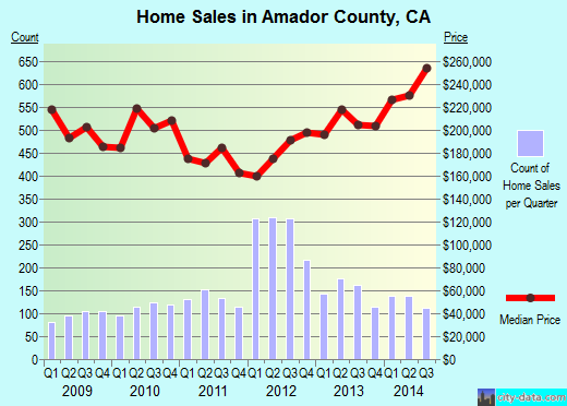 Amador County,CA real estate house value trend