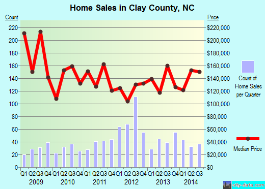 Clay County,NC real estate house value trend
