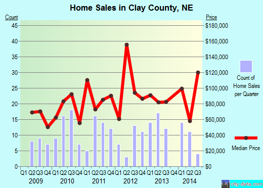 Clay County,NE real estate house value trend