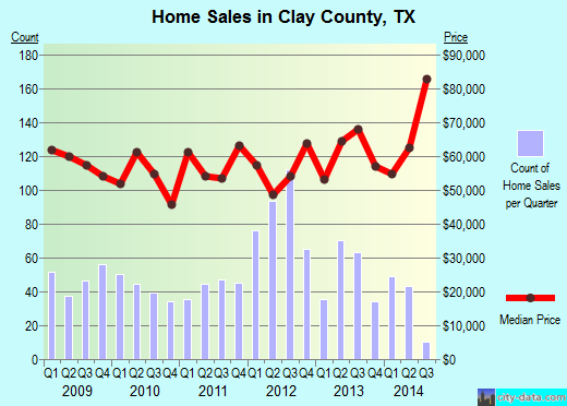 Clay County,TX real estate house value trend