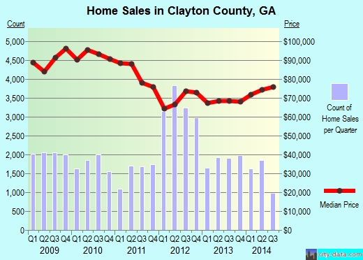 Clayton County,GA real estate house value trend
