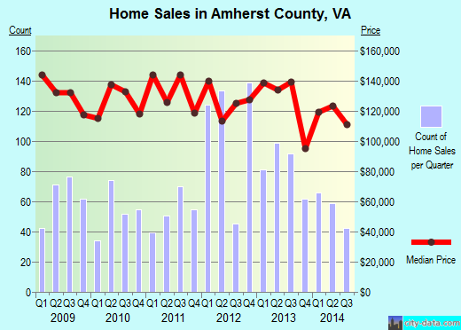 Amherst County,VA real estate house value trend