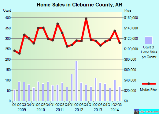 Cleburne County,AR real estate house value trend