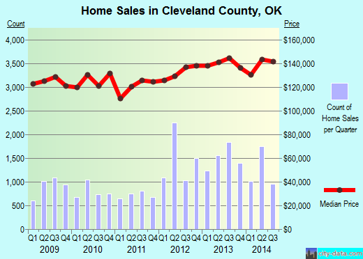 Cleveland County,OK real estate house value trend