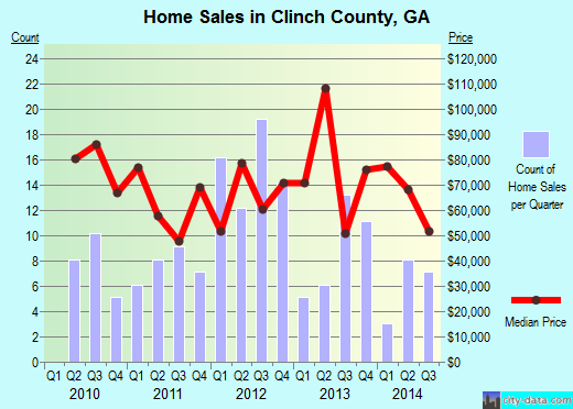 Clinch County,GA real estate house value trend