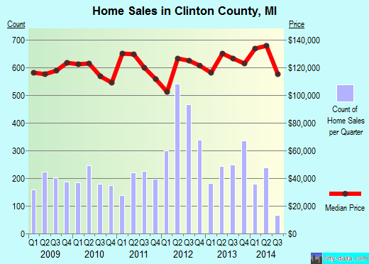 Clinton County,MI real estate house value trend