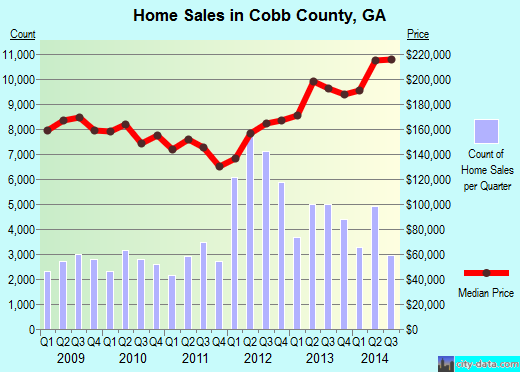 Cobb County,GA real estate house value trend