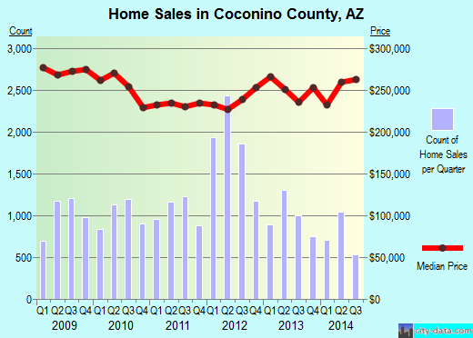 Coconino County,AZ real estate house value trend