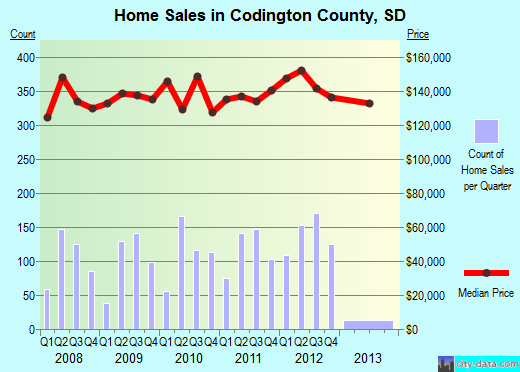 Codington County,SD real estate house value trend