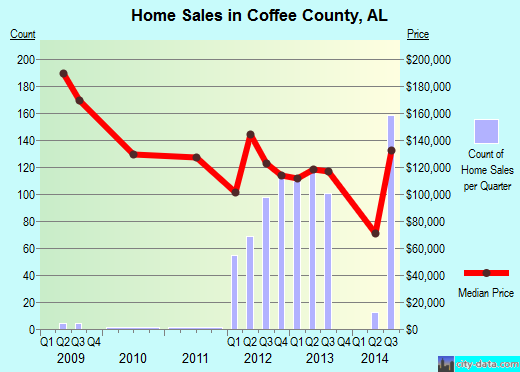 Coffee County,AL real estate house value trend