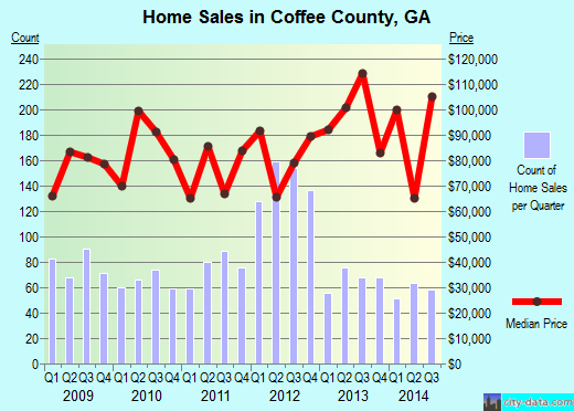Coffee County,GA real estate house value trend