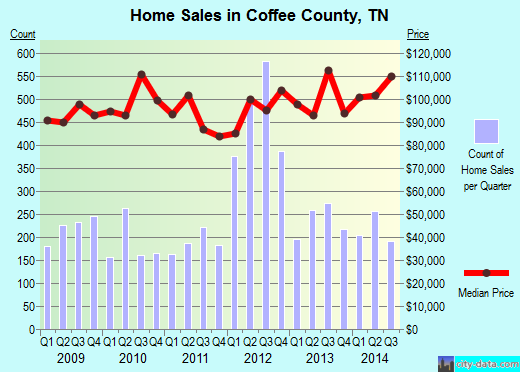 Coffee County,TN real estate house value trend