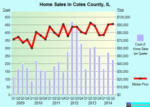 Coles County,IL real estate house value trend