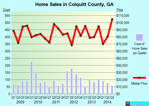 Colquitt County,GA real estate house value trend