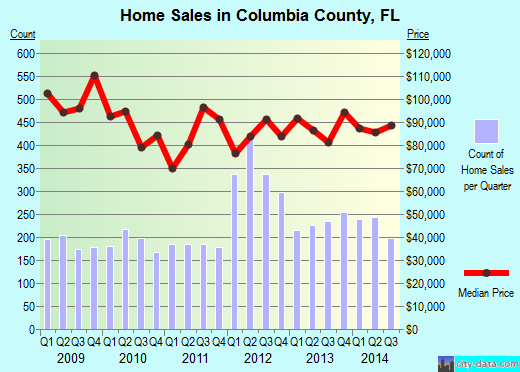 Columbia County,FL real estate house value trend