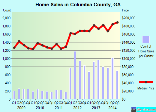Columbia County,GA real estate house value trend