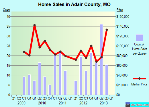 Adair County,MO real estate house value trend