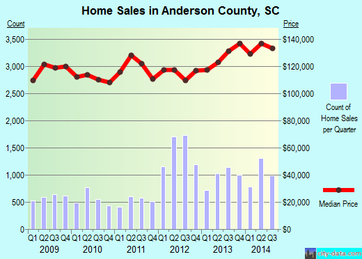 Anderson County,SC real estate house value trend