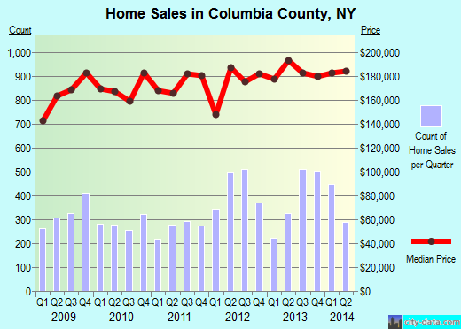 Columbia County,NY real estate house value trend