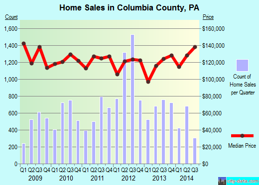 Columbia County,PA real estate house value trend