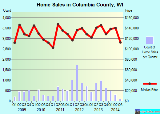 Columbia County,WI real estate house value trend