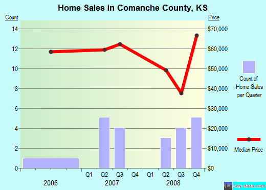 Comanche County,KS real estate house value trend
