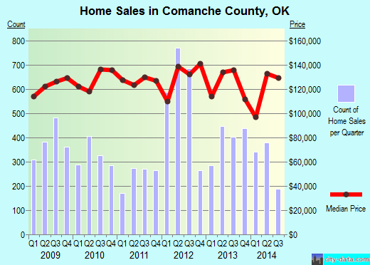 Comanche County,OK real estate house value trend