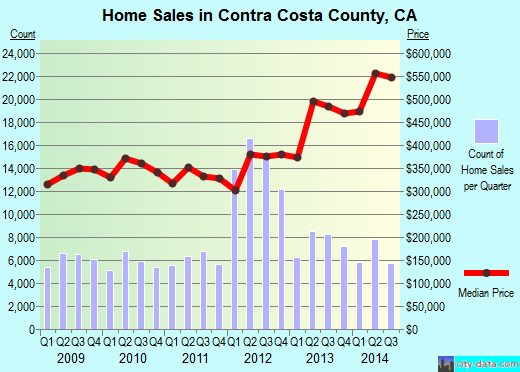 Contra Costa County,CA real estate house value trend