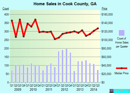 Cook County,GA real estate house value trend