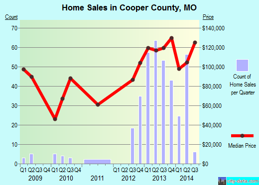 Cooper County,MO real estate house value trend