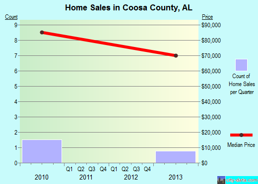 Coosa County,AL real estate house value trend