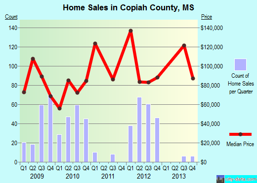 Copiah County,MS real estate house value trend