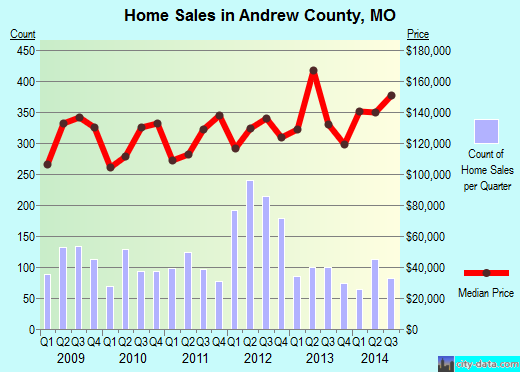 Andrew County,MO real estate house value trend