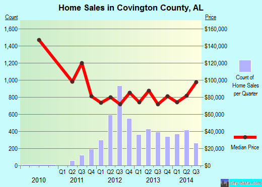 Covington County,AL real estate house value trend
