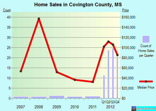 Covington County,MS real estate house value trend