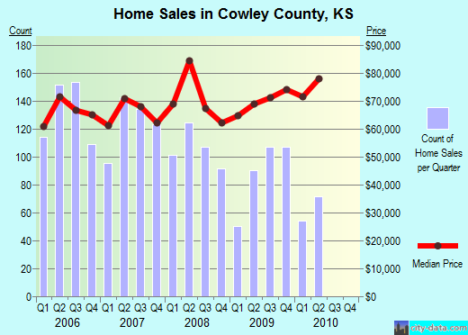 Cowley County,KS real estate house value trend