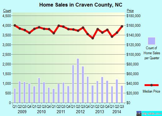 Craven County,NC real estate house value trend