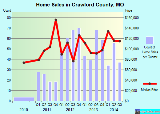 Crawford County,MO real estate house value trend