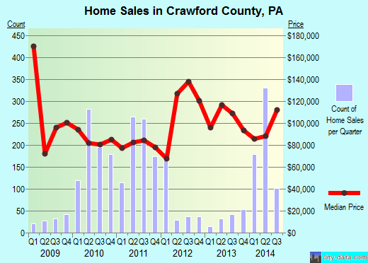 Crawford County,PA real estate house value trend